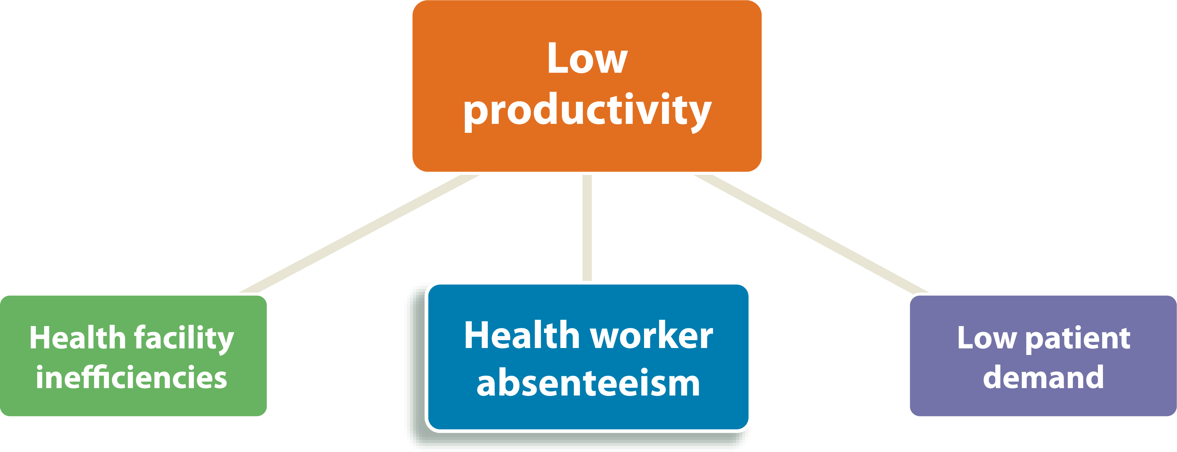 work absenteeism Absenteeism is an especially difficult problem to tackle, because there are both legitimate and poor excuses for missing work – and it can be challenging for employers to effectively monitor, control and reduce absenteeism.
